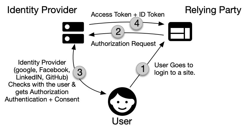 OpenID Login Flow diagram