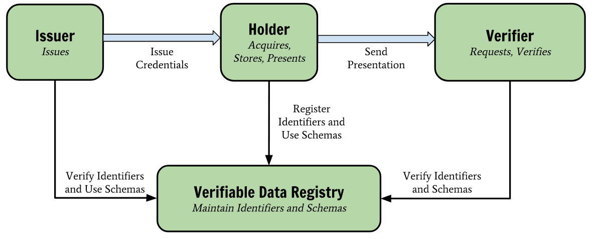 Verifiable Data Registry diagram from DID v1 CR specification