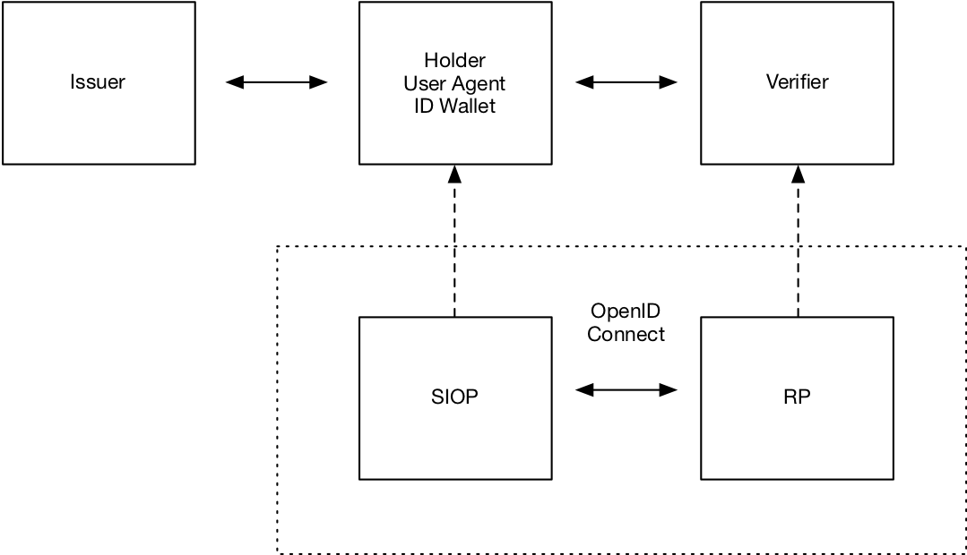 Diagram of SIOP v1 architecture by Oliver Terbu/DIDAuth WG